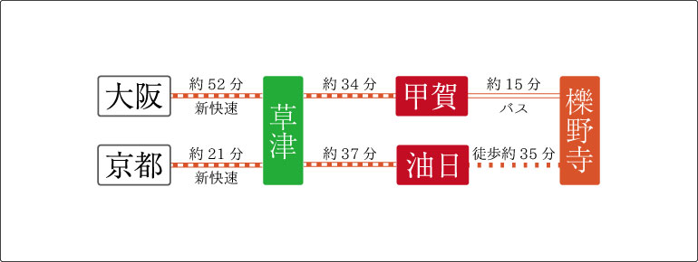 大阪や京都からの電車でのアクセス
